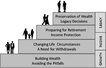 chart-life-stages